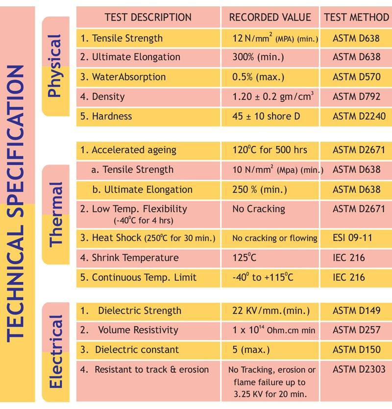ویژگی های الکتریکی روکش حرارتی GHB - گالا