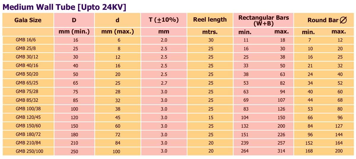 جدول ابعاد و اندازه روکش حرارتی 24 کیلوولت GMB - گالا